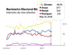 encuestas presidenciales