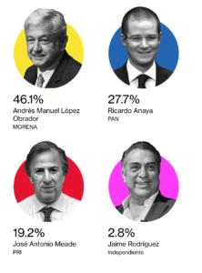 encuestas presidenciales 28 mayo 2018 hoy