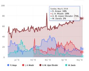 encuestas presidenciales oraculus 28 mayo 2018